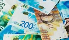 """العجز المالي في الموازنة """"الاسرائيلية"""" يواصل ارتفاعه بسبب زيادة مصروفات الحكومة"""