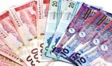 دولار هونغ كونغ يرتفع إلى أعلى مستوياته في شهر واحد