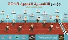 """الإمارات في المركز الـ 17 عالميا بحسب تقرير """"التنافسية العالمية"""" ولبنان في المرتبة 105"""