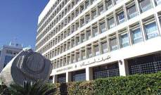 مصرف لبنان: إنخفاض مجموع الودائع بقدر 163.38 مليار ليرة