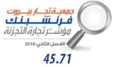 """""""مؤشر جمعية تجار بيروت - فرنسَبنك لتجارة التجزئة"""" يكشف عن ارتفاع التضخم"""