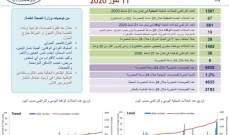 وزارة الصحة: 86 اصابة جديدة بكورونا  رفعت عدد الحالات المثبتة الى 2168