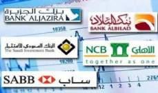 ارتفاع متوسط أسعار الفائدة بين المصارف السعودية بنسبة 2.72%