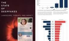دراسة: انتشار هائل لفيديوهات التزييف العميق بمحتوى جنسي إباحي وسياسي