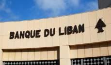 مصرف لبنان :الاموال الخاصة لن تتراجع في وجه اي صدمة سلبية مؤقتة في الارباح