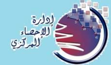 إرتفاع أسعار الإستهلاك في لبنان 5.34% في أيلول على أساس شهري