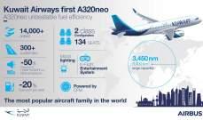 """""""الخطوط الجوية الكويتية"""" تتسلّم أولى طائرتها من طراز """"إيرباص A320neo"""""""