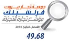 مؤشر جمعية تجار بيروت – فرنسَبنكلتجارة التجزئة شهد تحسناً في الفصل الرابع من 2018
