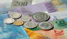 الفرنك السويسري يرتقع بنسبة 0.35% إلى 0.991 دولار أميركي