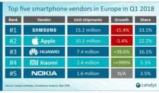 """""""سامسونغ"""" تتصدر مبيعات الهواتف الذكية في أوروبا و""""نوكيا"""" خامسة"""