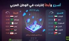 لبنان في المرتبة السادسة بين الدول العربية الابطأ في سرعة الانترنت