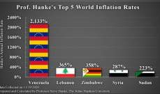 لبنان الثاني عالمياً في حجم التضخم