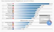 """موقع """"cable""""يكشف عن الدول الأسرع فيالإنترنت عالميا"""
