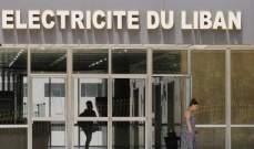 """التحويلات إلى """"مؤسسة كهرباء لبنان"""" تتراجع نحو 22% دون 200 مليون دولار"""