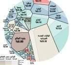 قطاع الخدمات يهيمن بنسبة 80% على أكبر إقتصاد في العالم
