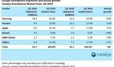 """مبيعات """"سامسونغ"""" تزدهر في أوروبا وسط تراجع """"هواوي"""" و""""آبل"""""""