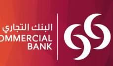 """انخفاض أرباح """"البنك التجاري القطري"""" إلى 500.4 مليون ريال"""