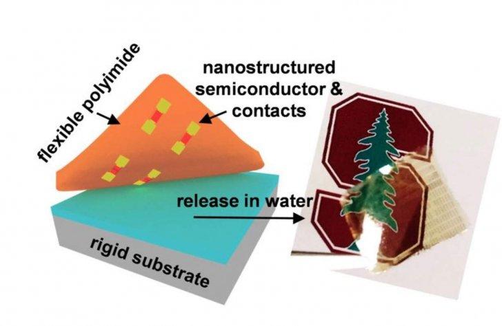 باحثون من جامعة ستانفورد يطورون تقنية تصنيع قادرة على إنتاج ترانزستورات مرنة ورقيقة
