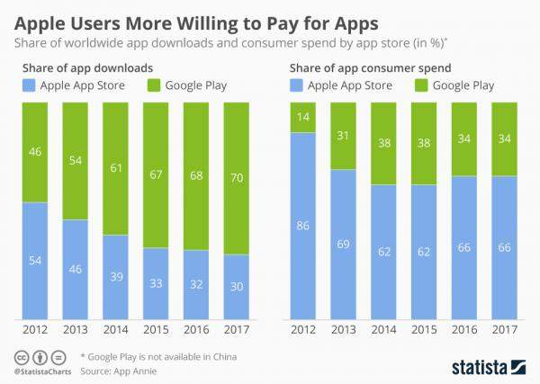 """مستخدمو """"أبل"""" ينفقون الأموال على التطبيقات أكثر من مستخدمي""""أندرويد"""""""