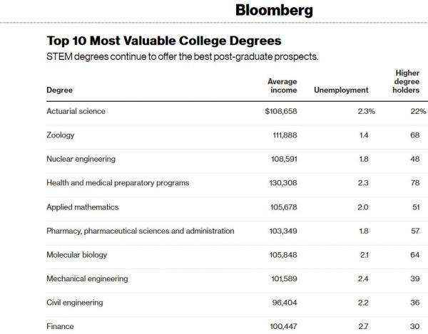 دراسة تكشف التخصصات الجامعية التي تضمن أعلى الرواتب