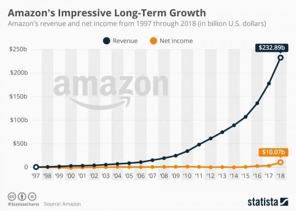 """كم بلغت إيرادات """"أمازون"""" من 1997 الى 2018؟"""