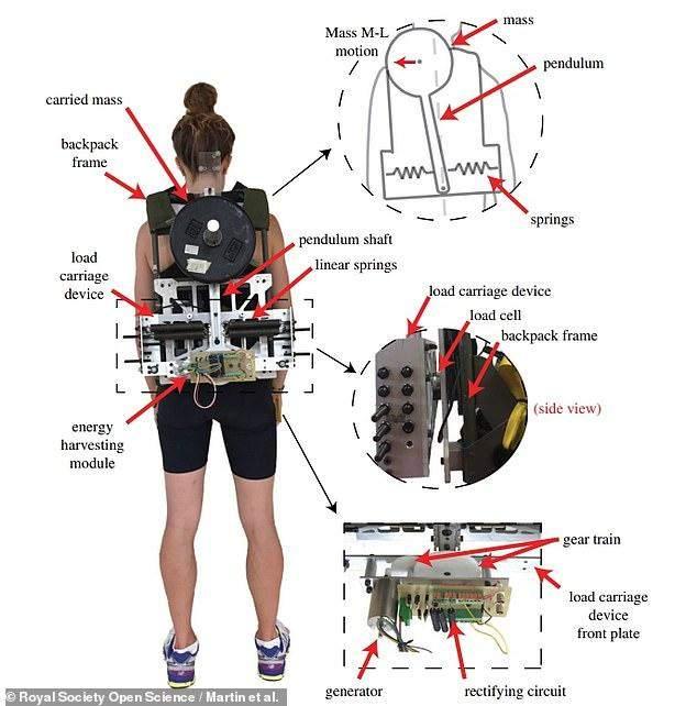 تطوير حقيبة ظهر يمكنها شحن الهواتف والأجهزة من خلال طاقة الحركة
