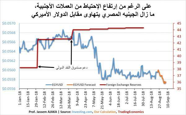 أداء الإقتصاد المصري ينسحب على الجنيه والنتيجة كارثية