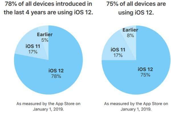 """%75 من جميع أجهزة """"أبل"""" تعمل بنظام """"iOS 12"""""""