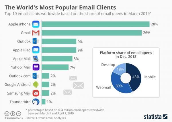 تعرف الى أشهر خدمات البريد الإلكترونيفيالعالم